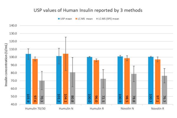 USP Values of Human Insulin